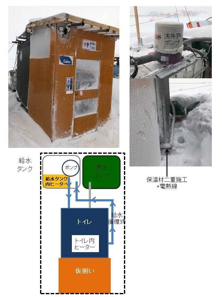 サラオ:極寒地でのサラオ設置について